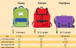 Чем отличается рюкзак от портфеля? как выглядит рюкзак и портфель —их особенности и характеристики