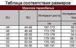 Как подобрать термобелье по размеру: таблица размеровдля мужчин, женщин и детей